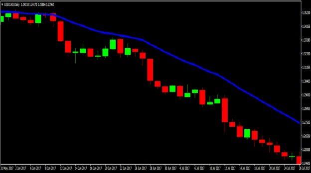 volatile trend