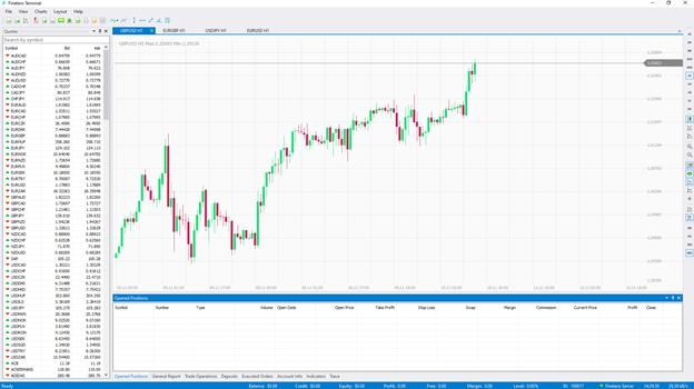 Arox Capital Trading chart
