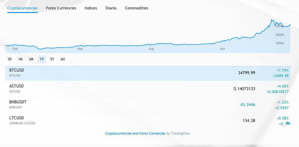 Performance chart on DCM's website